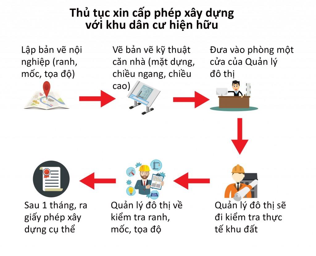 cap-phep-xay-dung_fnnn