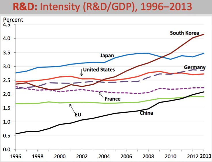 rd-intensity-by-country
