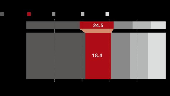 Tỷ lệ đóng góp vào GDP Asean của Thái Lan đang sụt giảm