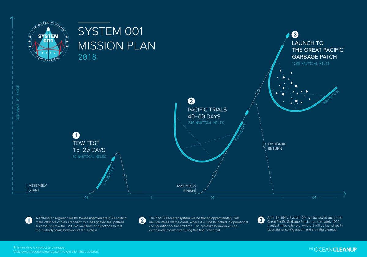 """① Một đoạn dài 120m sẽ được kéo xa bờ biển San Francisco gần 50 hải lý đến một mô hình thí nghiệm được thiết kế sẵn. Một con tàu sẽ kéo đơn vị lưới ấy theo nhiều hướng để thử nghiệm trạng thái thủy động của hệ thống. ② Hệ thống hoàn chỉnh dài 600m sẽ được kéo ra xa bờ gần 240 hải lý, ở đó hệ thống sẽ được khởi động cấu hình hoạt động lần đầu tiên. Trạng thái của hệ thống sẽ được theo dõi bao quát trong lần diễn thử phúc khảo. ③ Sau các cuộc thử nghiệm, Hệ thống 001 sẽ được kéo đến """"Mảng rác lớn Thái Bình dương"""" (Great Pacific Garbage Patch), cách bờ khoảng 1.200 hải lý, ở đó nó sẽ được khởi động cấu hình hoạt động và bắt đầu gom rác."""